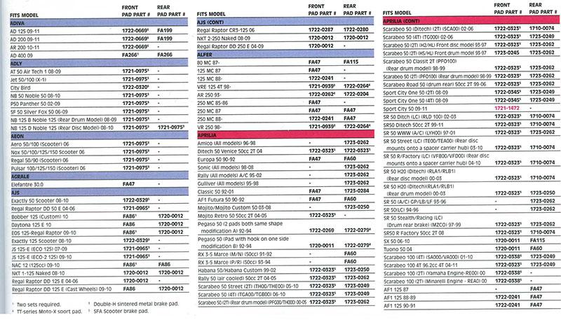 Brake Shoes Cross Reference Chart : Ebc Τακάκια Σιαγώνες